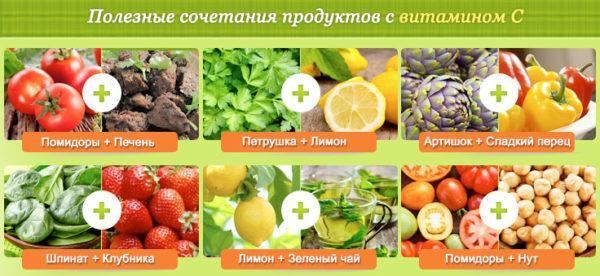 Полезные сочетания продуктов с витамином С