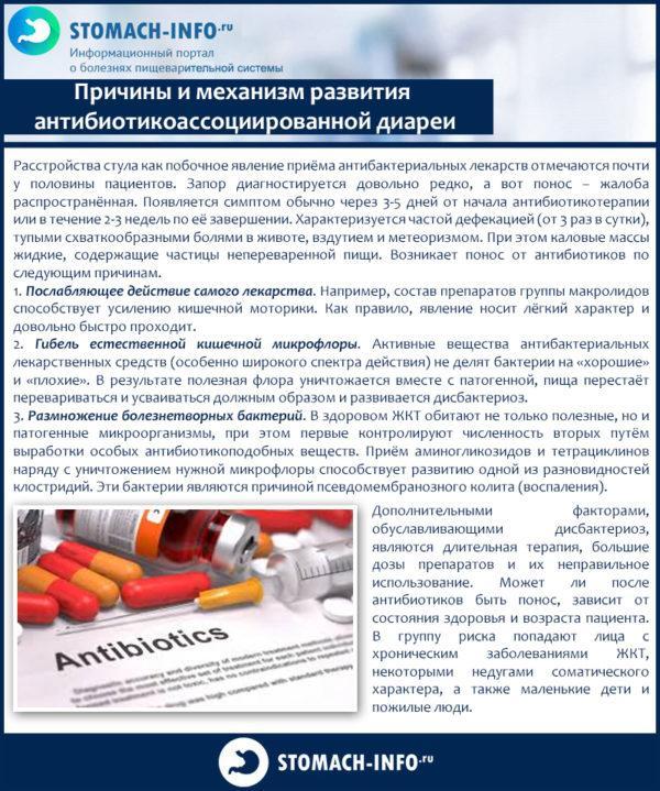 Причины и механизм развития антибиотикоассоциированной диареи