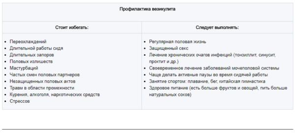 Профилактика везикулита