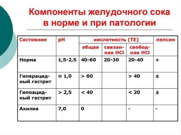 Рh желудочного сока таблица