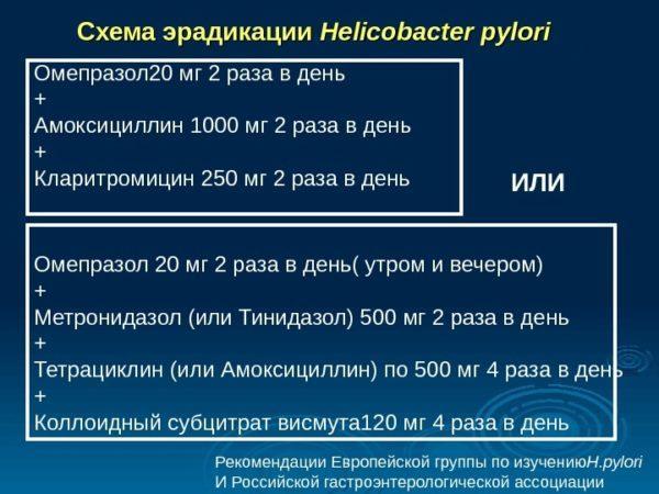 Схемы антибактериальной терапии Хеликобактер пилори