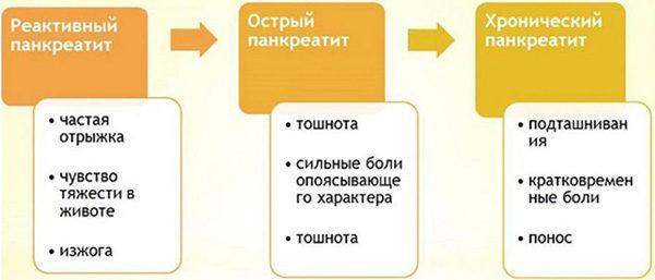 Симптомы при разных стадиях панкреатита