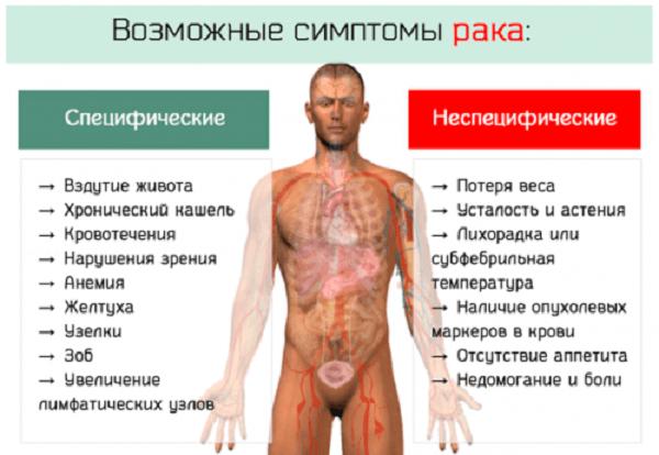 Специфические и неспецифические симптомы