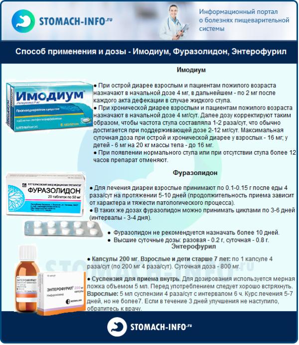 Способ применения и дозы - Имодиум, Фуразолидон, Энтерофурил