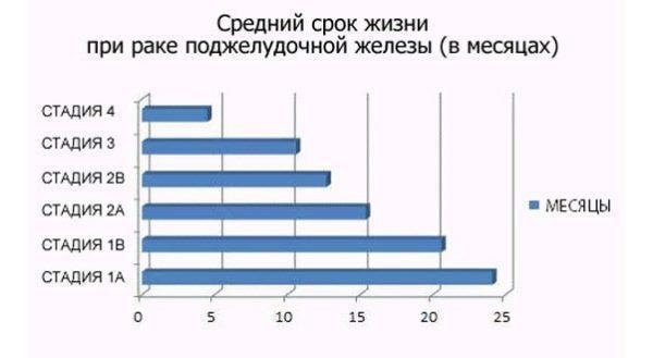 Средний срок жизни при раке поджелудочной железы