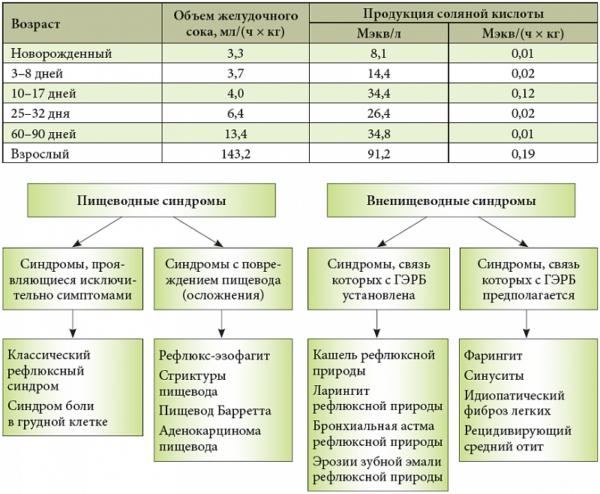 Тест с ингибиторами протонной помпы (ИПП) в диагностике гастроэзофагеальной рефлюксной болезни (ГЭРБ)