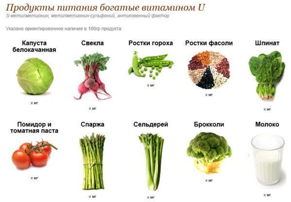 Витамин U в продуктах