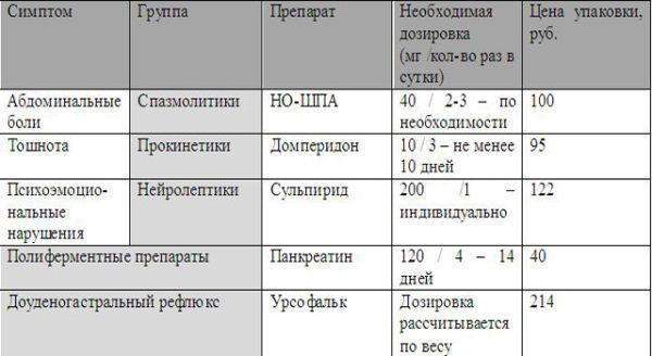 Выбор препаратов в зависимости от симптомов