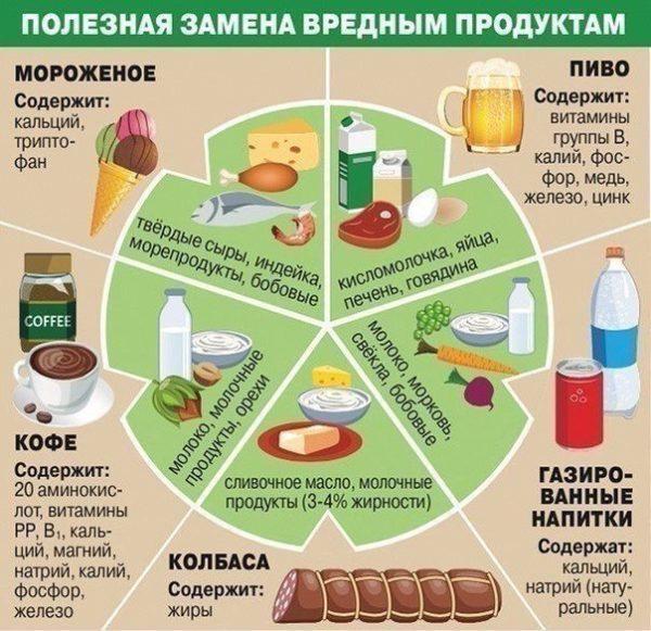 Замена вредных продуктов