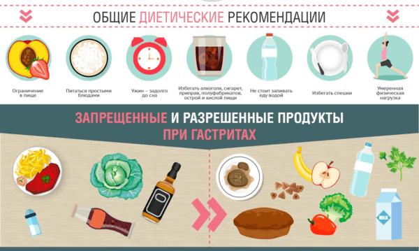 Запрещенные и разрешенные продукты при гастрите