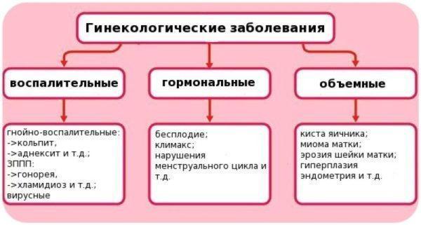 Классификация гинекологических проблем