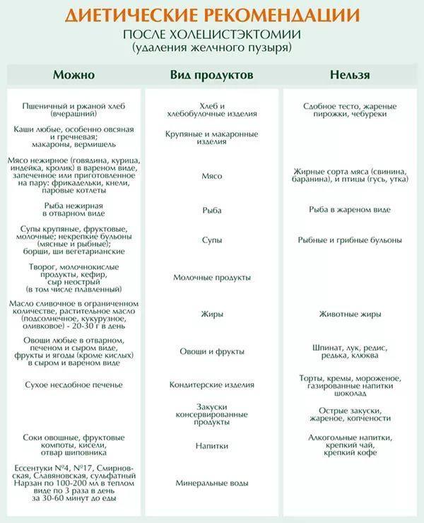 удаление желчного пузыря холецистэктомия