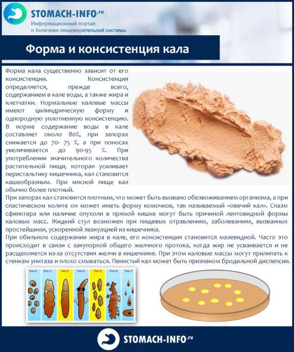Форма и консистенция кала