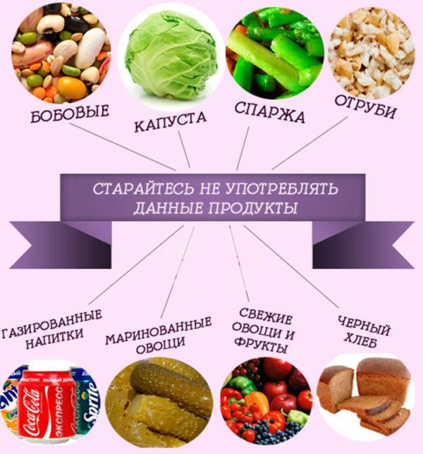 Нерекомендуемые газообразующие продукты