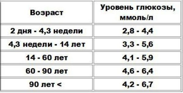 Нормы уровня глюкозы в крови в зависимости от возраста