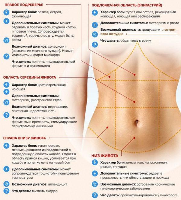 Определить причину боли можно по локализации неприятных ощущений и сопутствующим симптомам