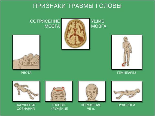 Основные признаки травмы головы