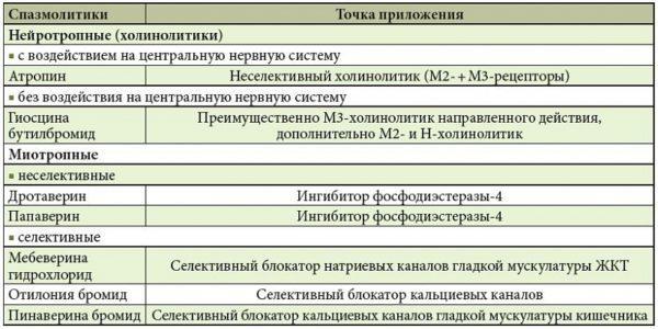Основные спазмолитические препараты, используемые в клинической практике