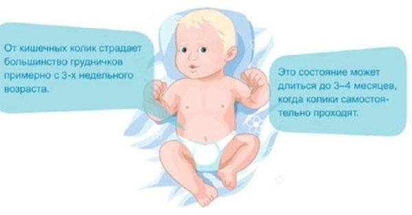 Появление кишечних колик у новорожденных