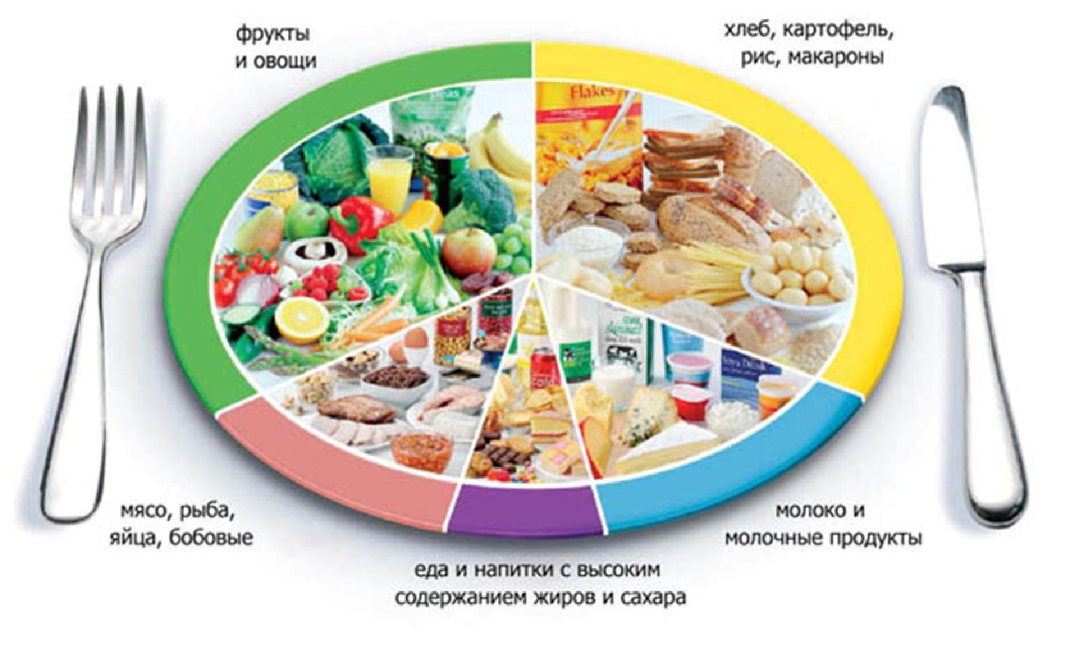 Правильная диета при гастрите q