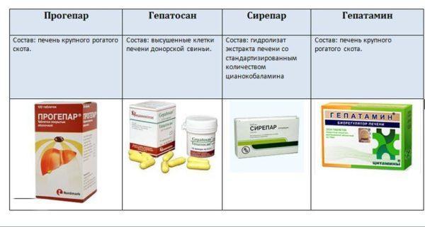 Препараты для лечения диффузных изменений в паренхиматозных долях печени и поджелудочной