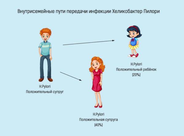 При несоблюдении гигиены происходит заражение других членов семьи
