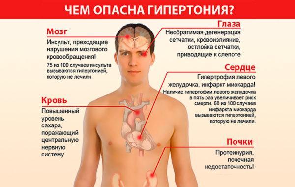 При отсутствии лечения гипертония вызывает ряд других заболеваний, затрагивающих основные системы организма