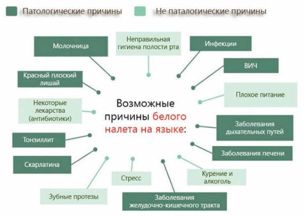 Причины белого налета на языке
