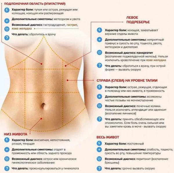 Причины болей в левом боку