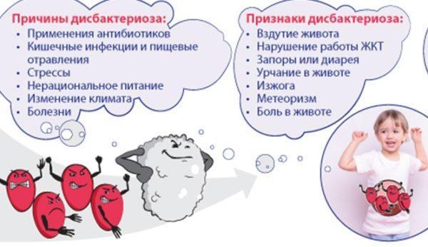 Причины и признаки дисбактериоза