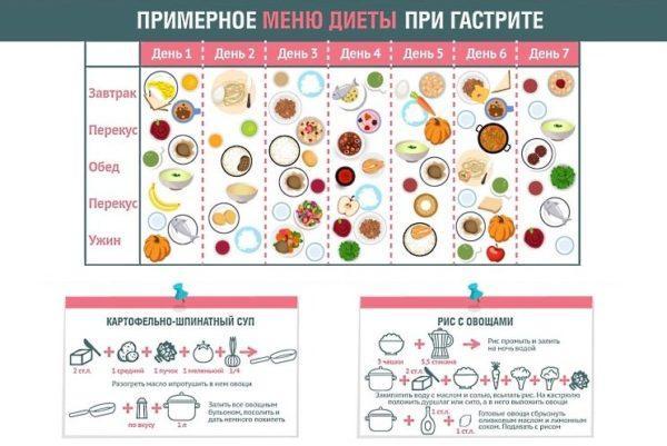 Примерное меню диеты при гастрите