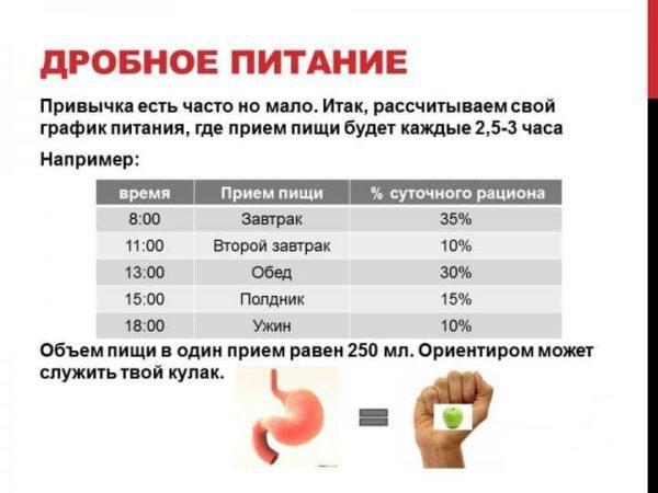 Дробное питание полезными продуктами - залог хорошего самочувствия
