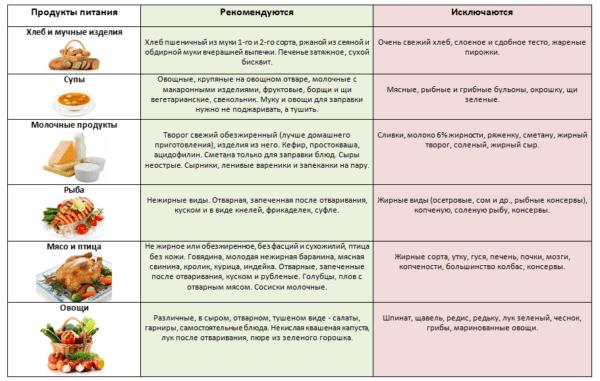 Рекомендуемые и исключаемые продукты