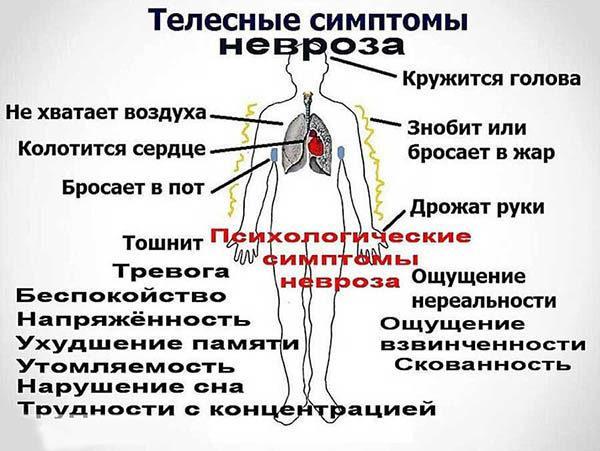 Сигналы организма о неврозе