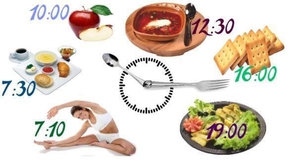 Соблюдение режима питания поможет поддерживать пищеварительную систему в норме и предупредит развитие патологий ЖКТ