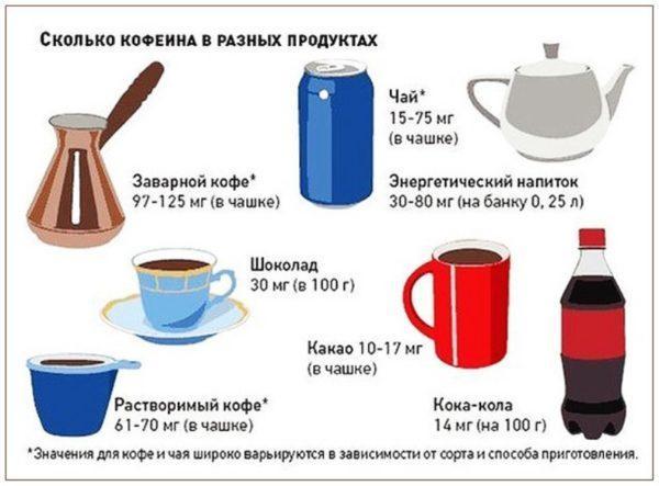 Содержание кофеина в разных напитках