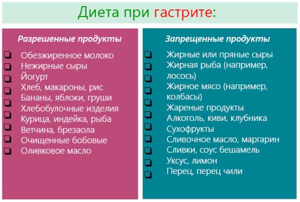 Список разрешенных и запрещенных продуктов при гастрите
