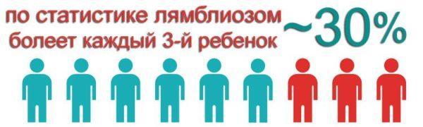 Статистика заболеваемости лямблиозом