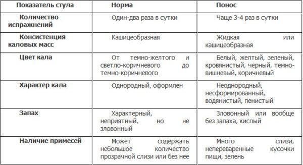 Таблица определения жидкого стула