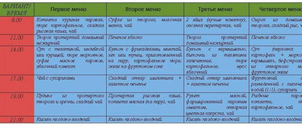 Варианты меню