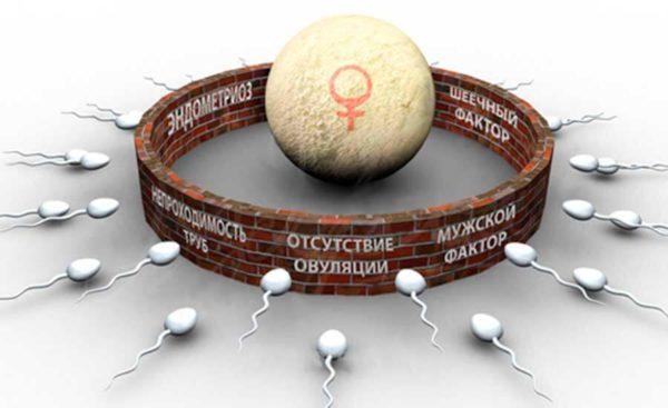 Гинекологические проблемы могут вызвать бесплодие