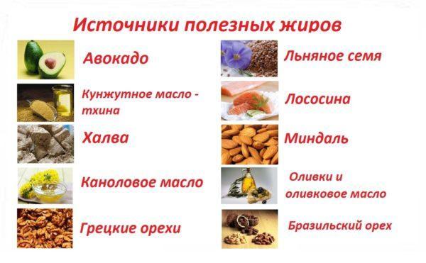 В рацион нужно обязательно включать продукты, богатые полезными жирами