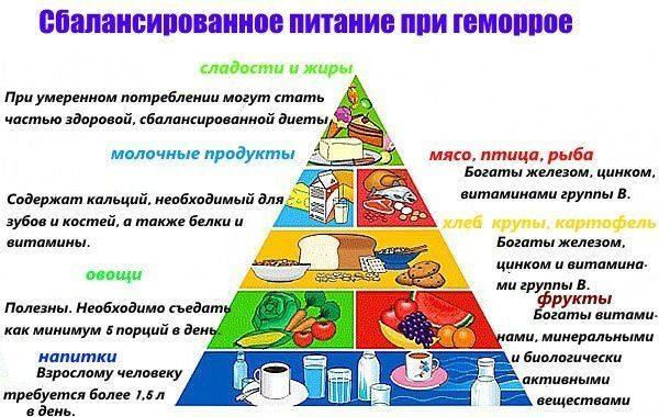 При геморрое важную роль играет рацион больного: питание должно быть правильным и сбалансированным