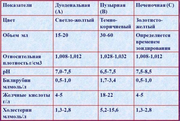 Сравнительные характеристики различных типов желчи