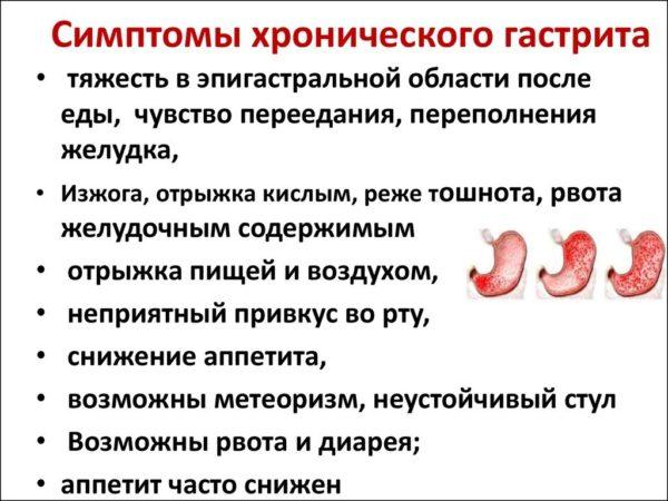 Основная симптоматика гастрита