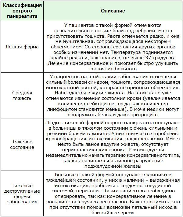 Классификация острого панкреатита в зависимости от клинической симптоматики