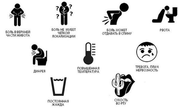 Симптомы панкреатита при острой форме