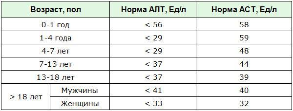 Норма ферментов АЛТ и АСТ