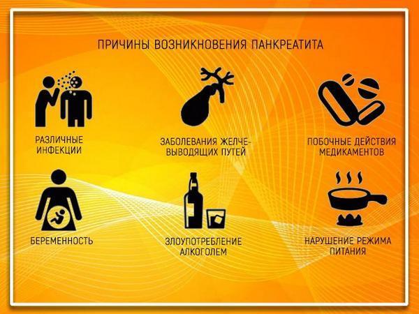 Причины возникновения панкреатита у людей