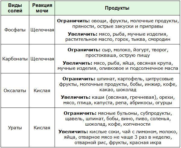 Подробный список разрешенных и нежелательных продуктов при песке в мочевом пузыре